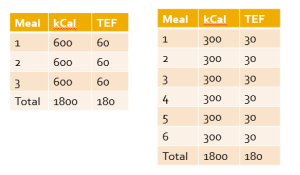 Meal_Frequency